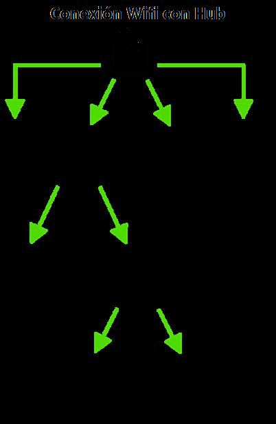 Conexion-Wifi-con-Hub